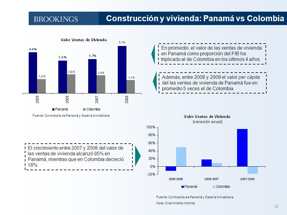 Construcción y vivienda: Panamá vs Colombia