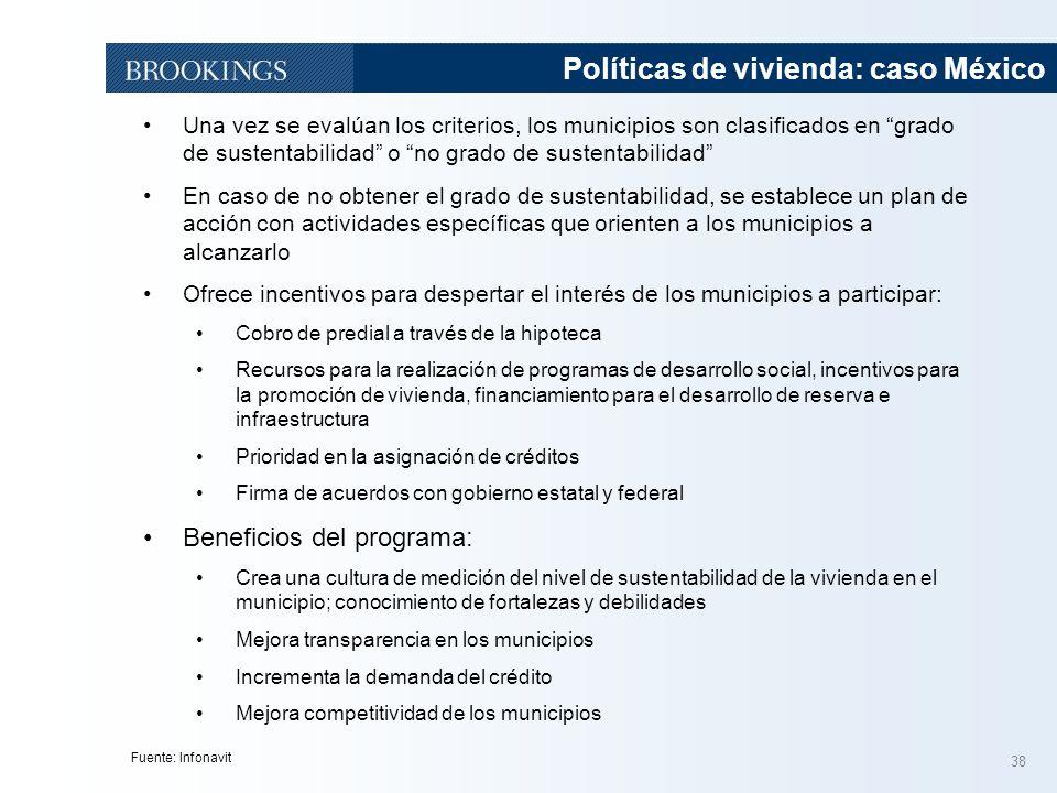 Políticas de vivienda: caso México