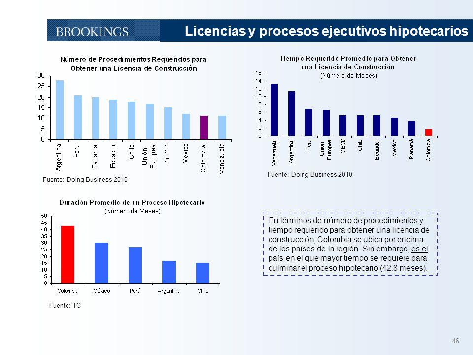 Licencias y procesos ejecutivos hipotecarios
