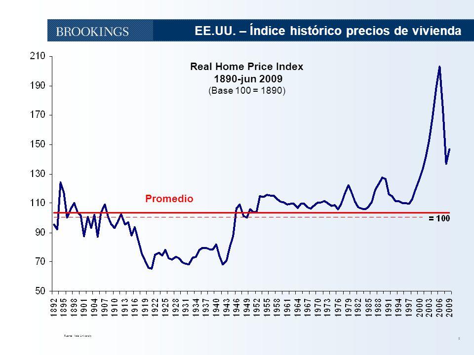 EE.UU. – Índice histórico precios de vivienda