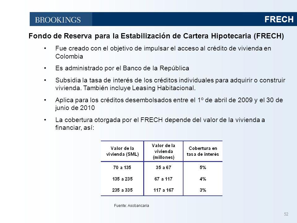 FRECH Fondo de Reserva para la Estabilización de Cartera Hipotecaria (FRECH)