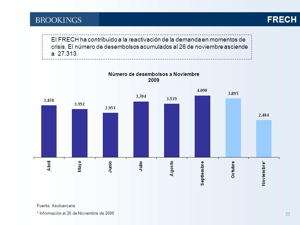 Número de desembolsos a Noviembre 2009