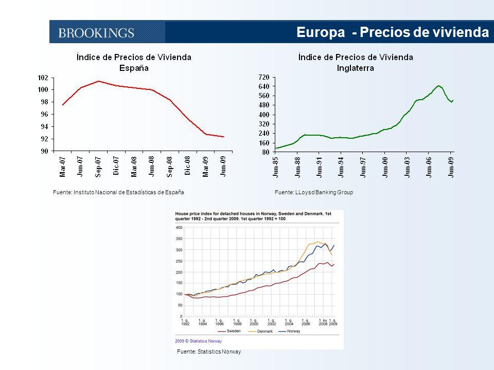 Europa - Precios de vivienda