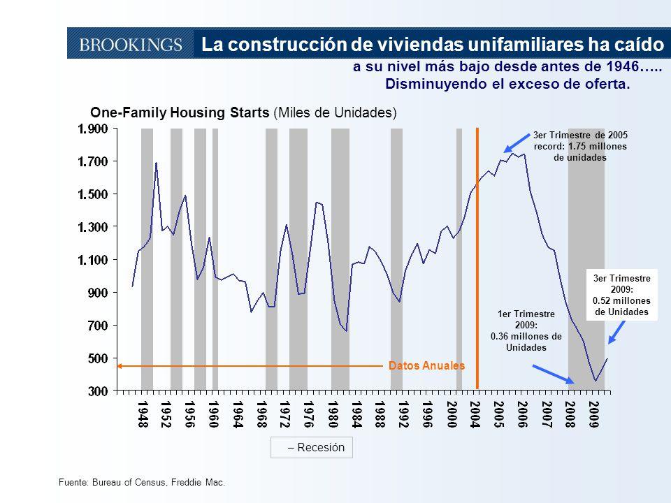 La construcción de viviendas unifamiliares ha caído