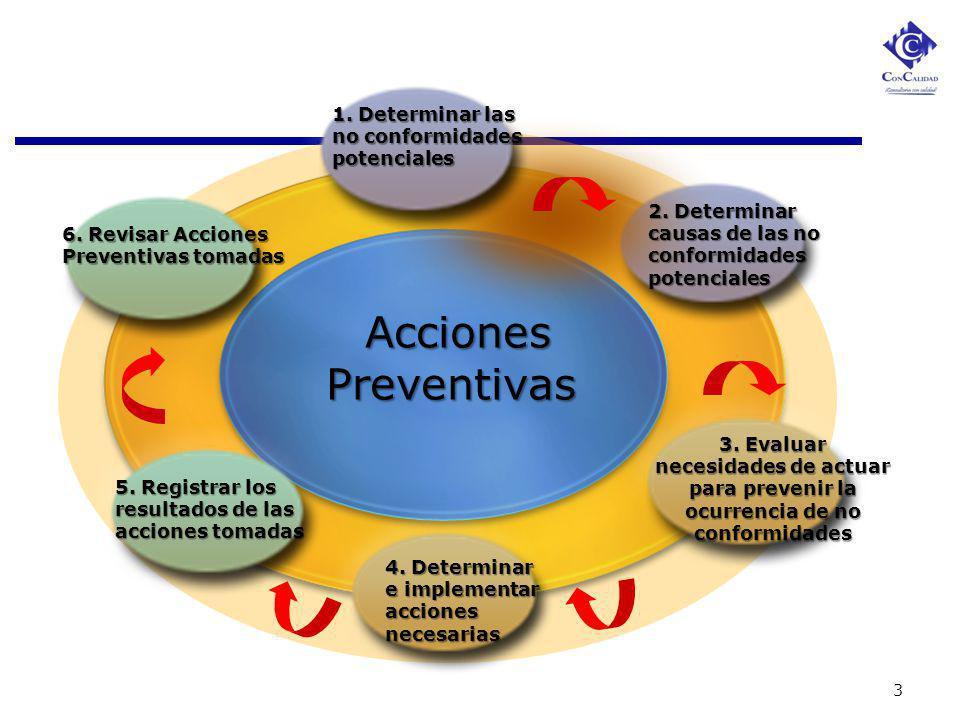 Acciones Preventivas 1. Determinar las no conformidades potenciales