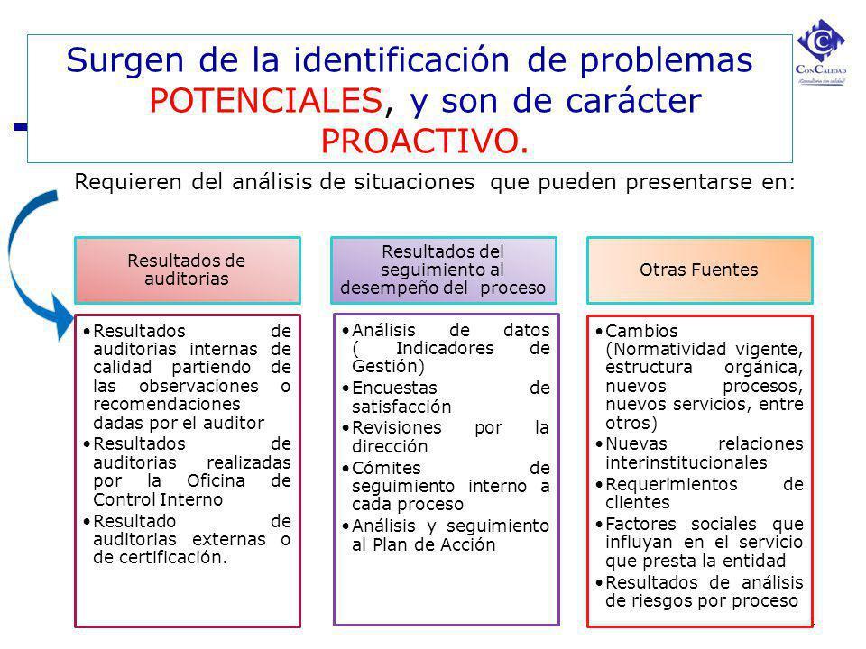 Surgen de la identificación de problemas POTENCIALES, y son de carácter PROACTIVO.