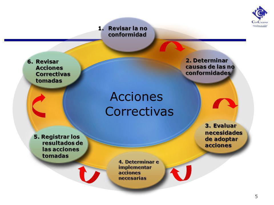 Acciones Correctivas Revisar la no conformidad