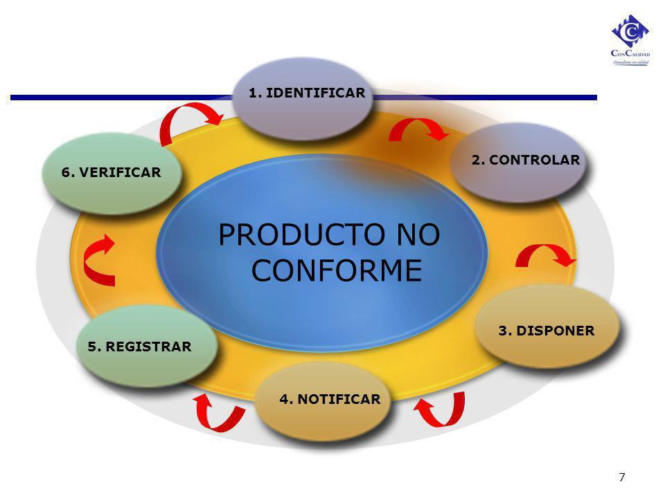 PRODUCTO NO CONFORME 1. IDENTIFICAR 2. CONTROLAR 6. VERIFICAR