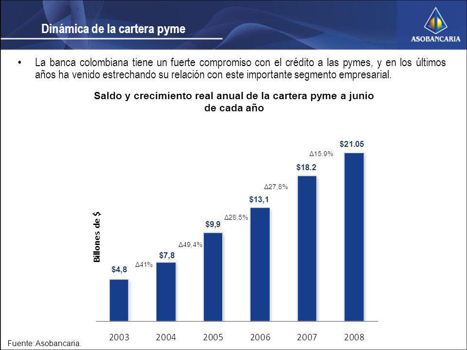 Saldo y crecimiento real anual de la cartera pyme a junio de cada año