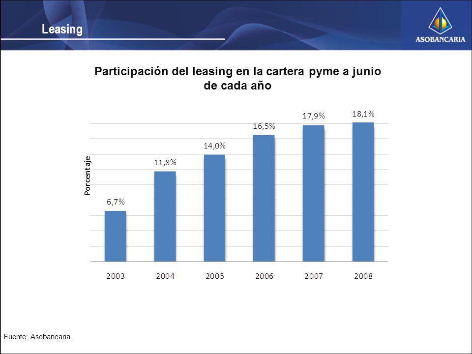 Participación del leasing en la cartera pyme a junio