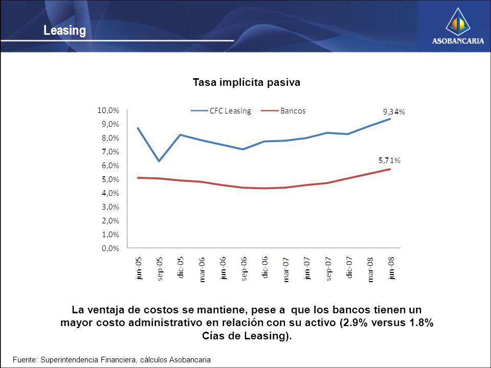 Leasing Tasa implícita pasiva
