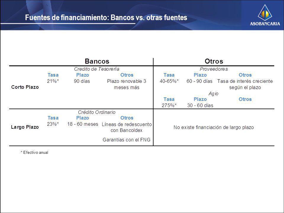 Fuentes de financiamiento: Bancos vs. otras fuentes