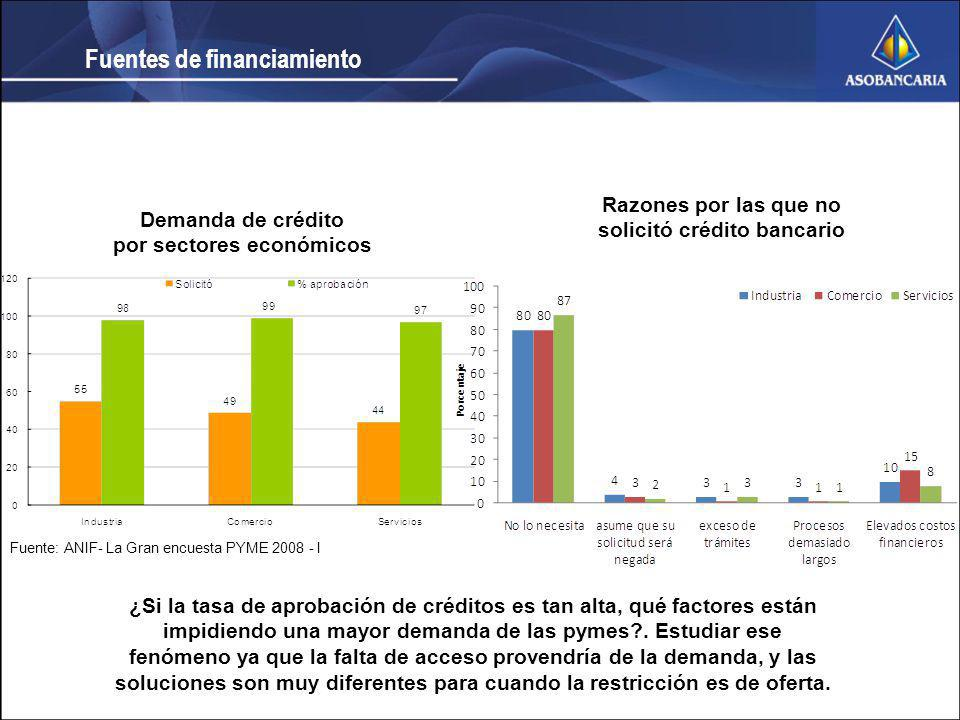 solicitó crédito bancario por sectores económicos