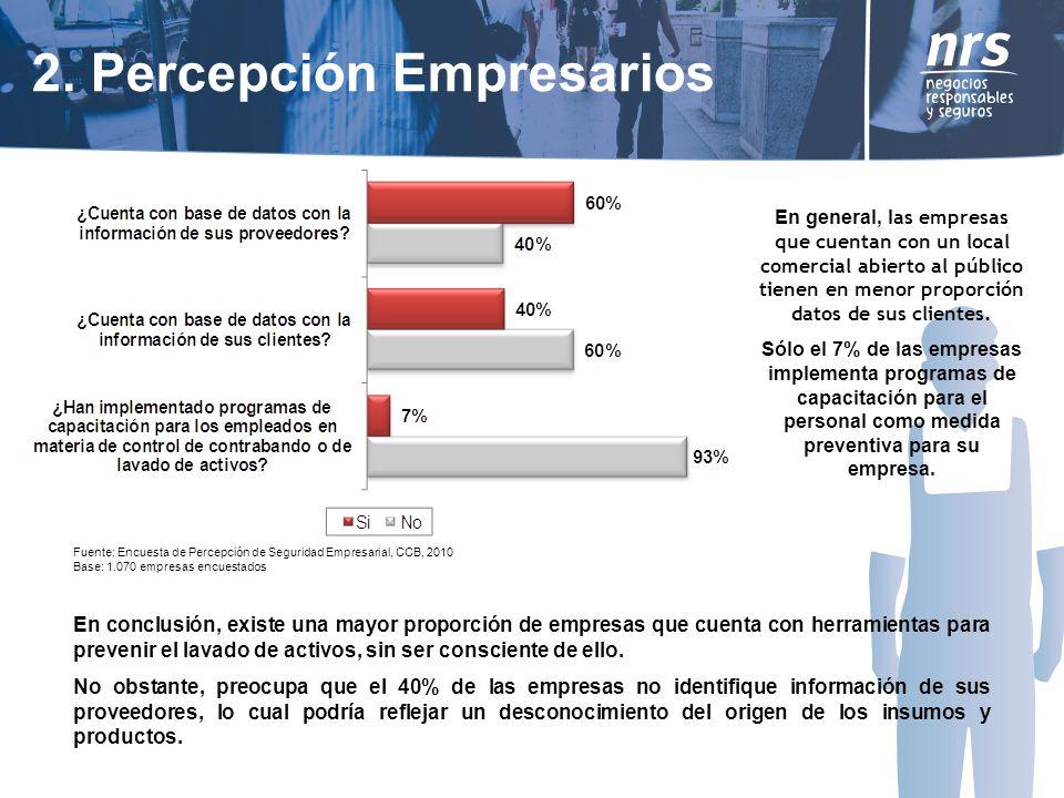 2. Percepción Empresarios