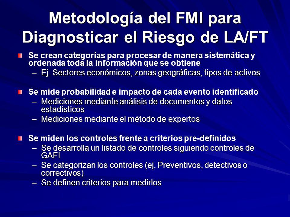 Metodología del FMI para Diagnosticar el Riesgo de LA/FT