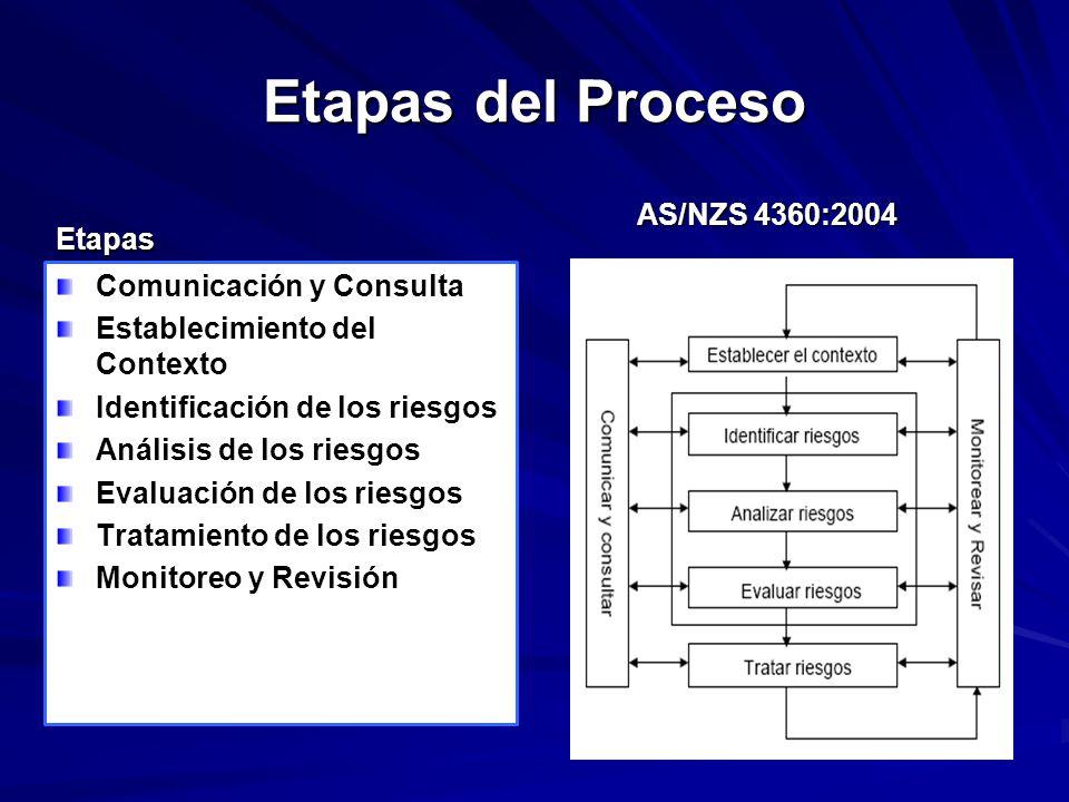 Etapas del Proceso AS/NZS 4360:2004 Etapas Comunicación y Consulta