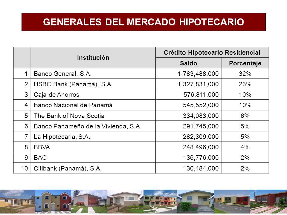 GENERALES DEL MERCADO HIPOTECARIO Crédito Hipotecario Residencial