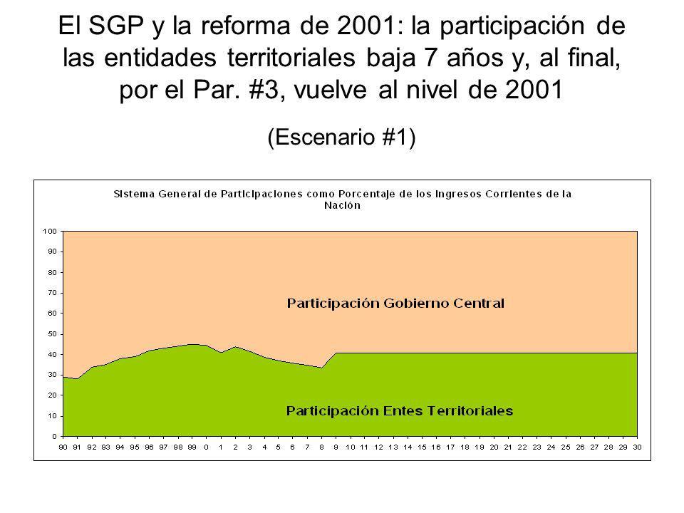 El SGP y la reforma de 2001: la participación de las entidades territoriales baja 7 años y, al final, por el Par.