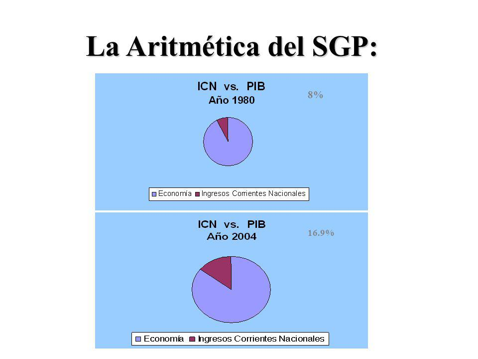 La Aritmética del SGP: 8% 16.9%