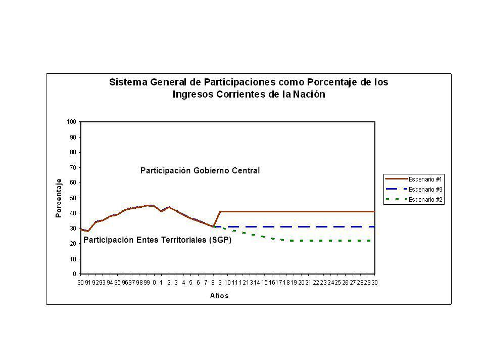 Participación Gobierno Central