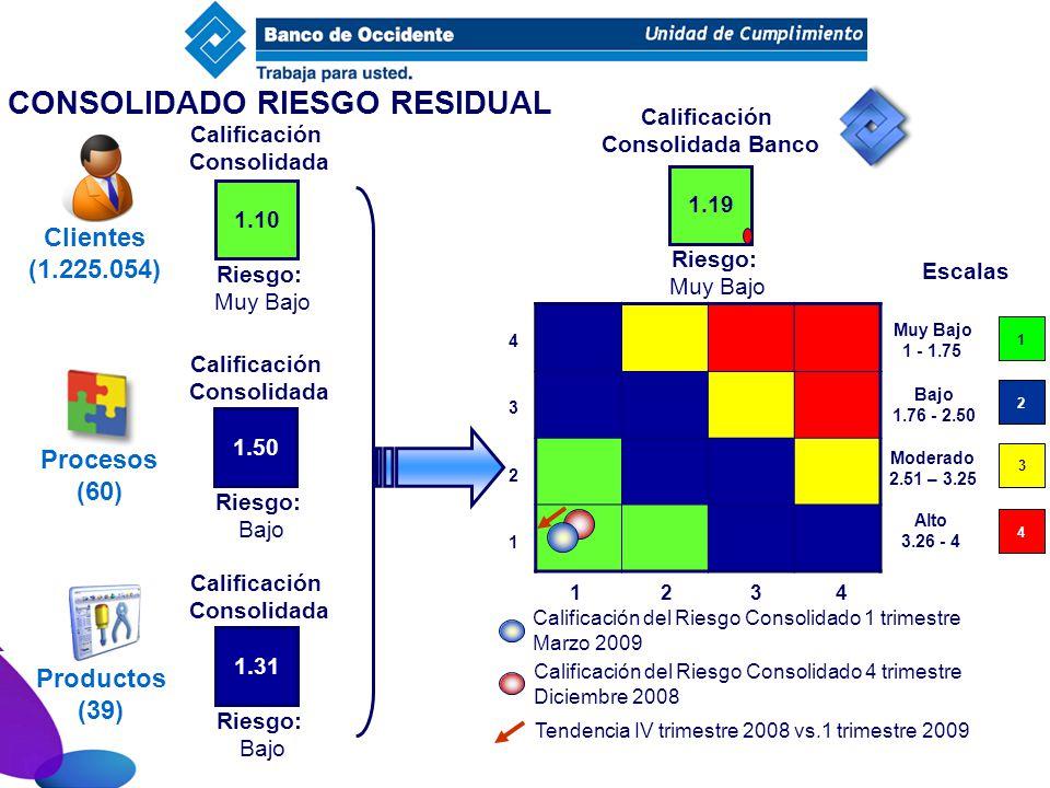 CONSOLIDADO RIESGO RESIDUAL