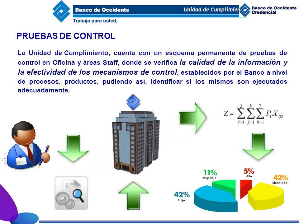 INIT PRUEBAS DE CONTROL.