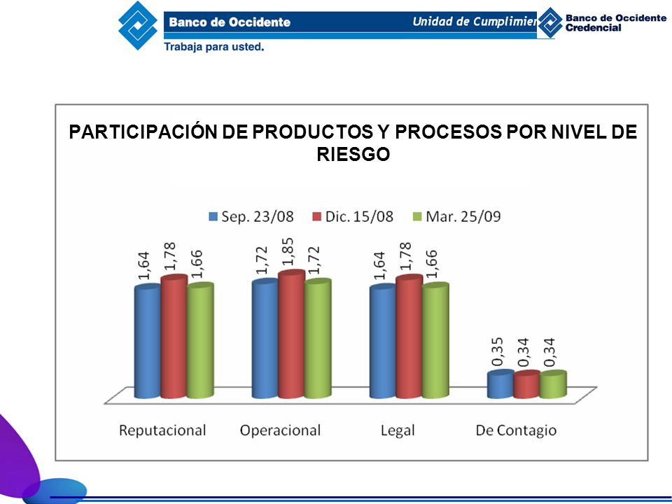 PARTICIPACIÓN DE PRODUCTOS Y PROCESOS POR NIVEL DE RIESGO
