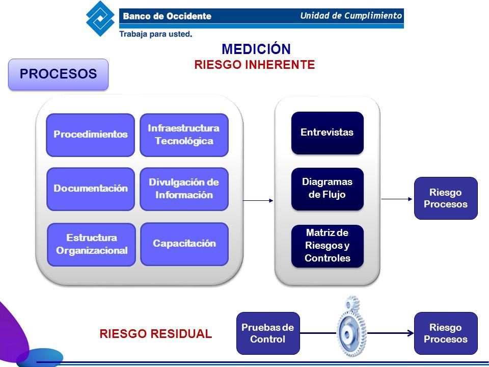 MEDICIÓN PROCESOS RIESGO INHERENTE RIESGO RESIDUAL Procedimientos