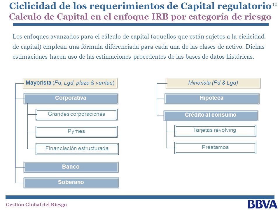 Ciclicidad de los requerimientos de Capital regulatorio