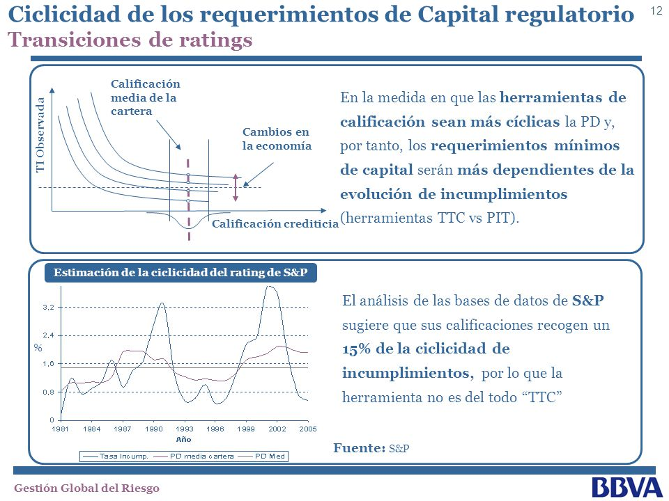 Estimación de la ciclicidad del rating de S&P