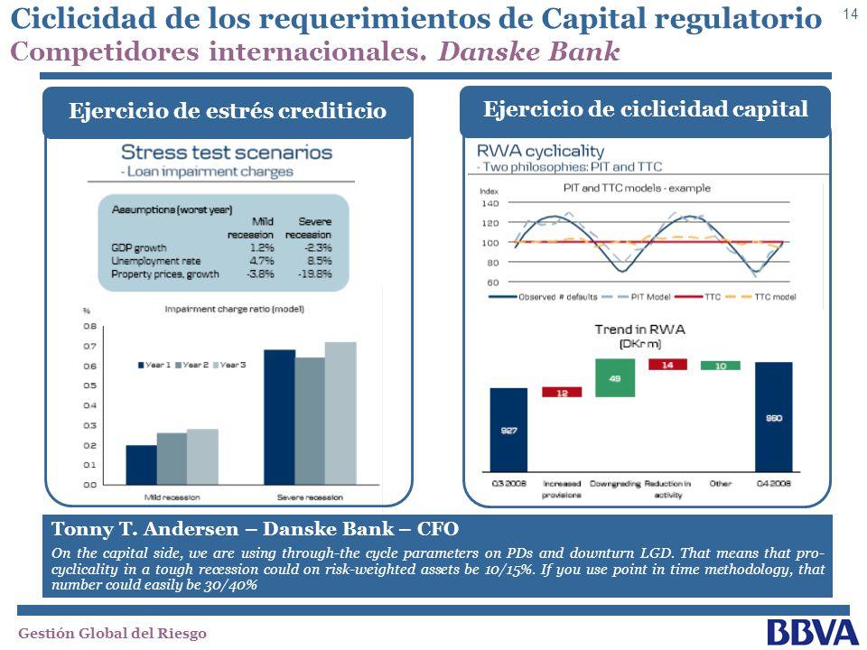 Ejercicio de estrés crediticio Ejercicio de ciclicidad capital
