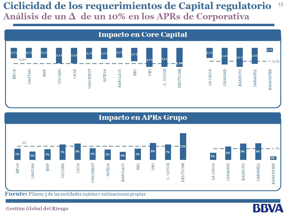 Impacto en Core Capital Impacto en Core Capital