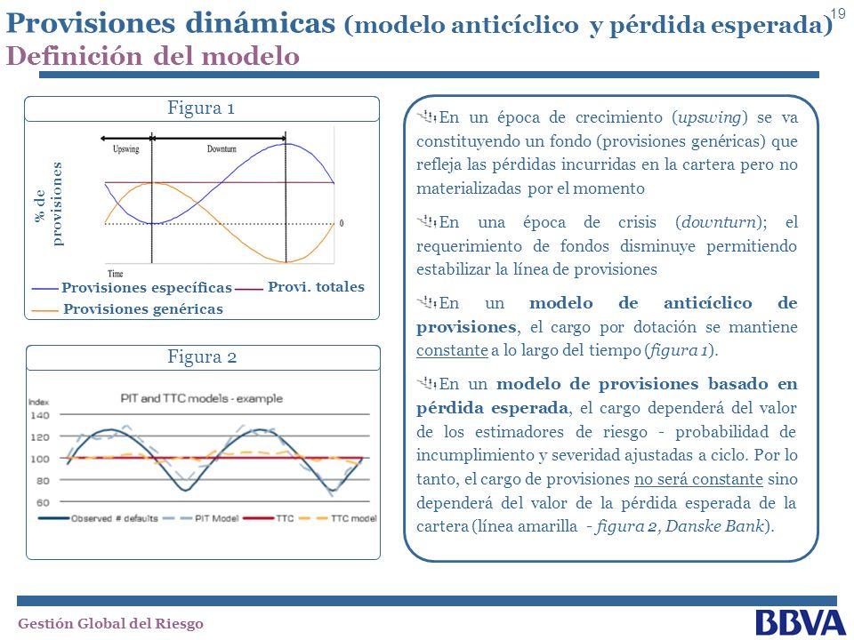 Provisiones dinámicas (modelo anticíclico y pérdida esperada)