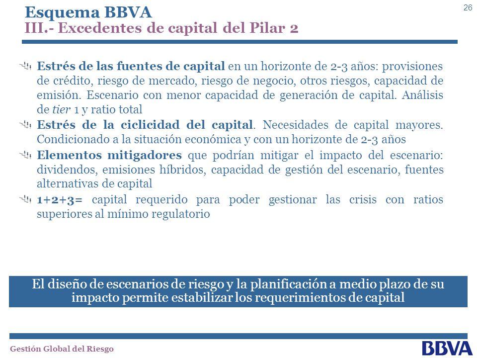 Esquema BBVA III.- Excedentes de capital del Pilar 2