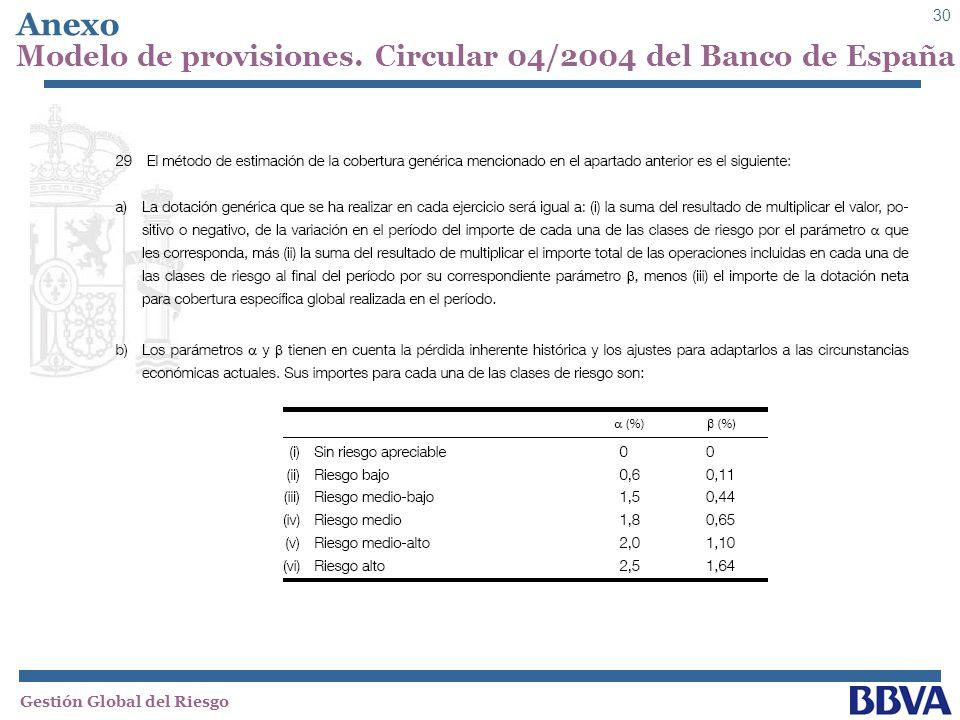 Anexo Modelo de provisiones. Circular 04/2004 del Banco de España
