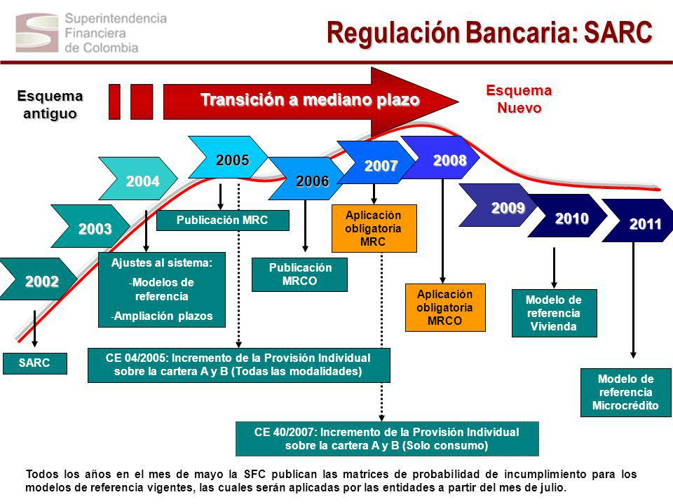 Regulación Bancaria: SARC