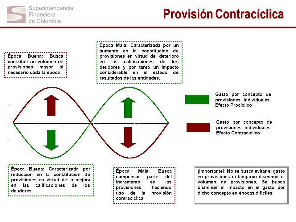 Provisión Contracíclica