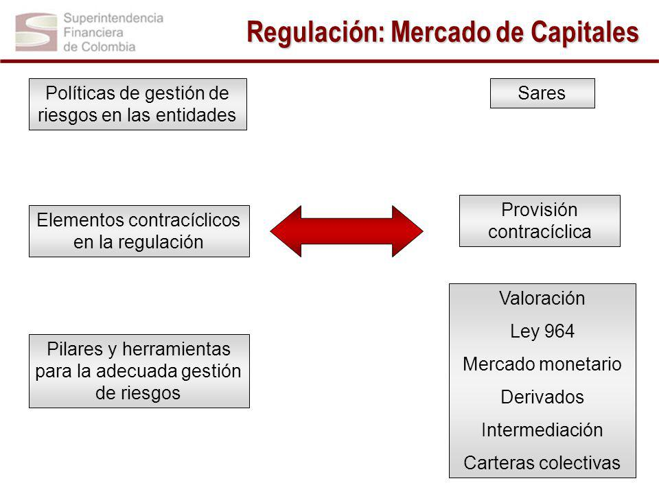 Regulación: Mercado de Capitales