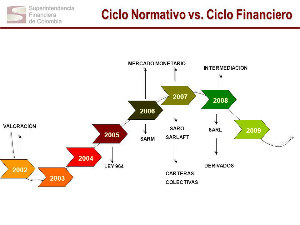 Ciclo Normativo vs. Ciclo Financiero