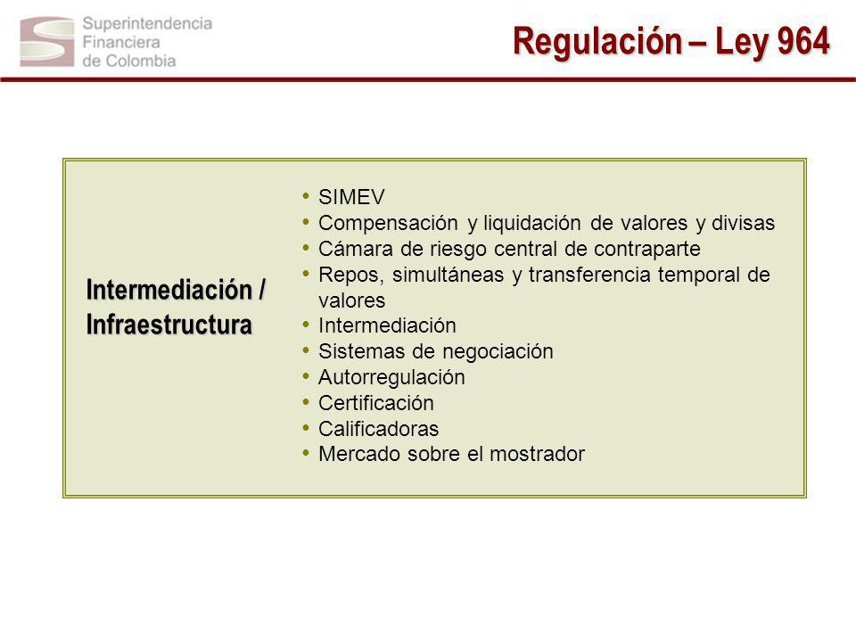 Regulación – Ley 964 Intermediación / Infraestructura SIMEV