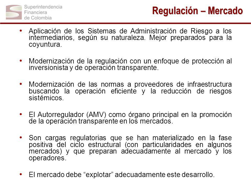 Regulación – Mercado