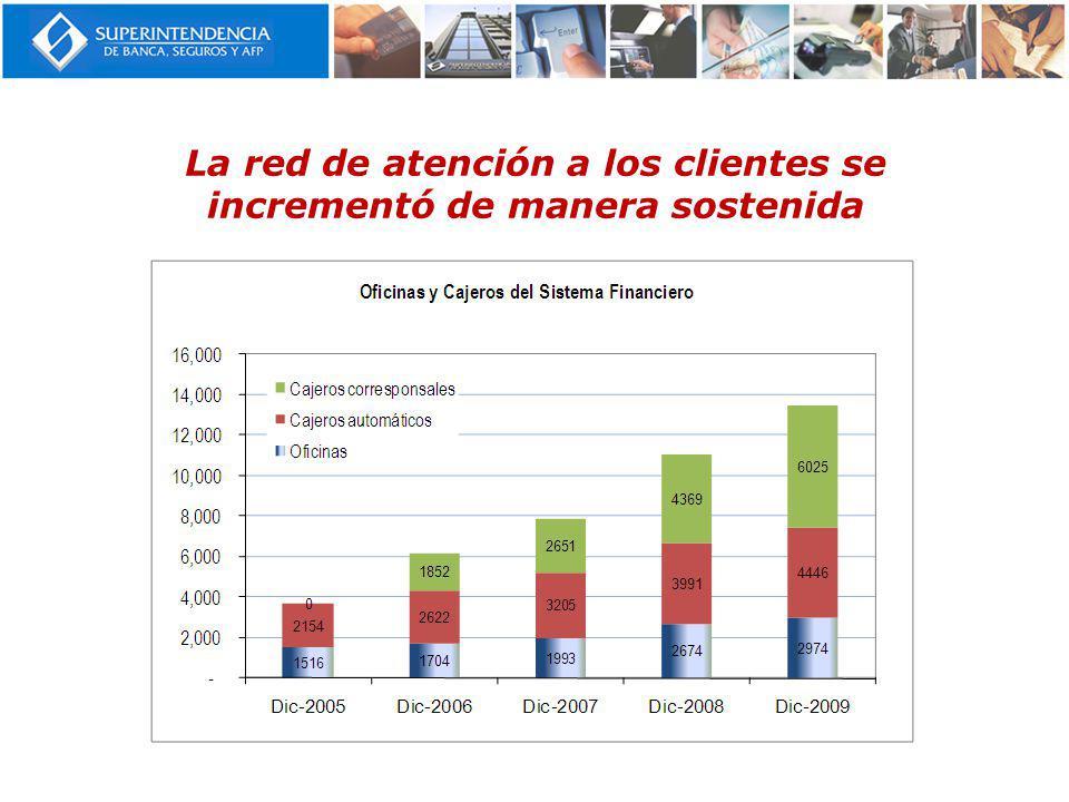 La red de atención a los clientes se incrementó de manera sostenida