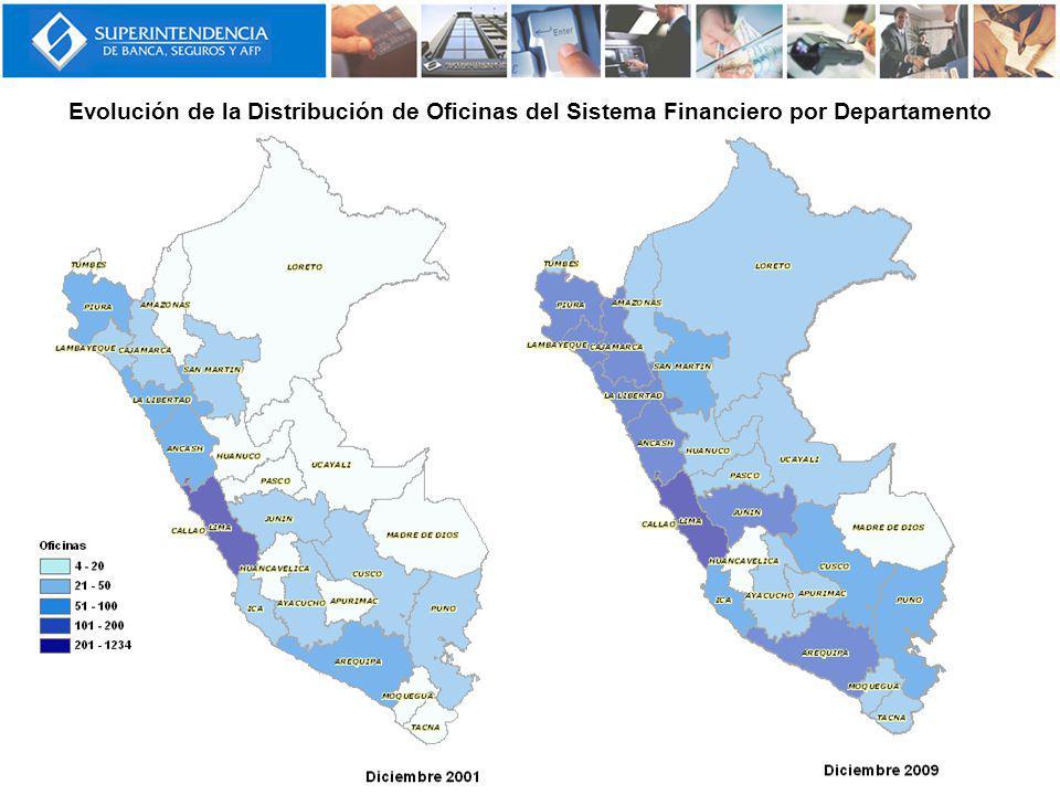 Evolución de la Distribución de Oficinas del Sistema Financiero por Departamento