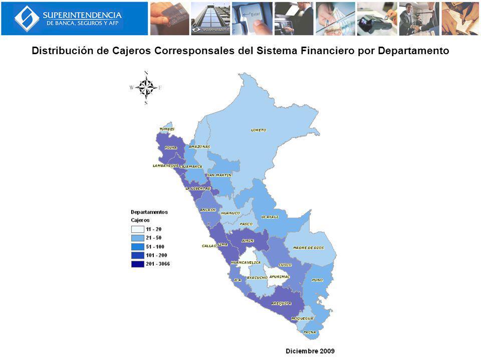 Distribución de Cajeros Corresponsales del Sistema Financiero por Departamento