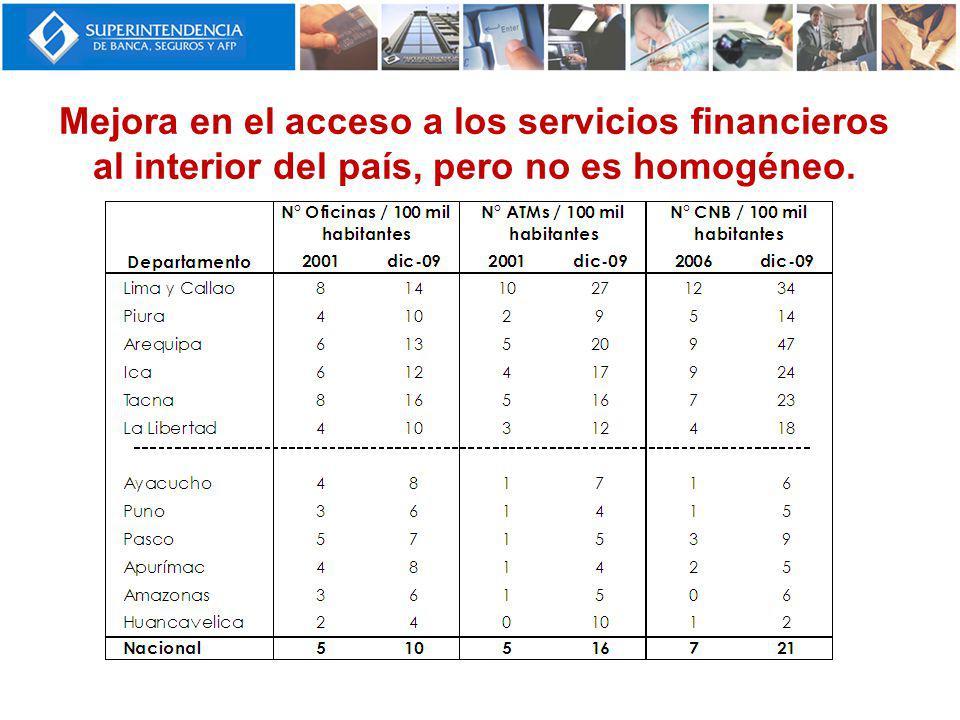 Mejora en el acceso a los servicios financieros al interior del país, pero no es homogéneo.