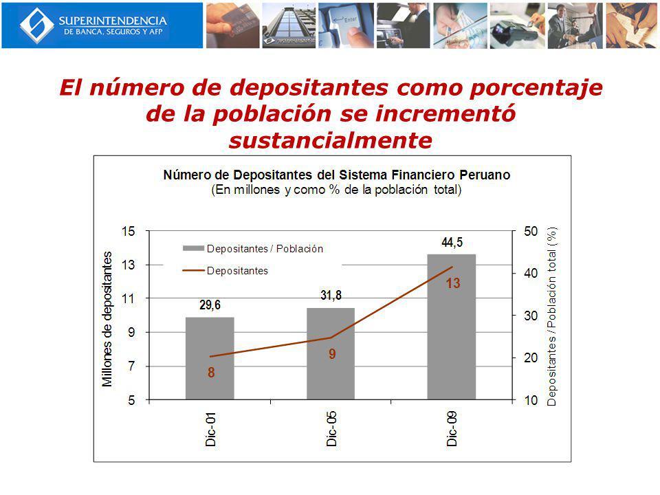 El número de depositantes como porcentaje de la población se incrementó sustancialmente