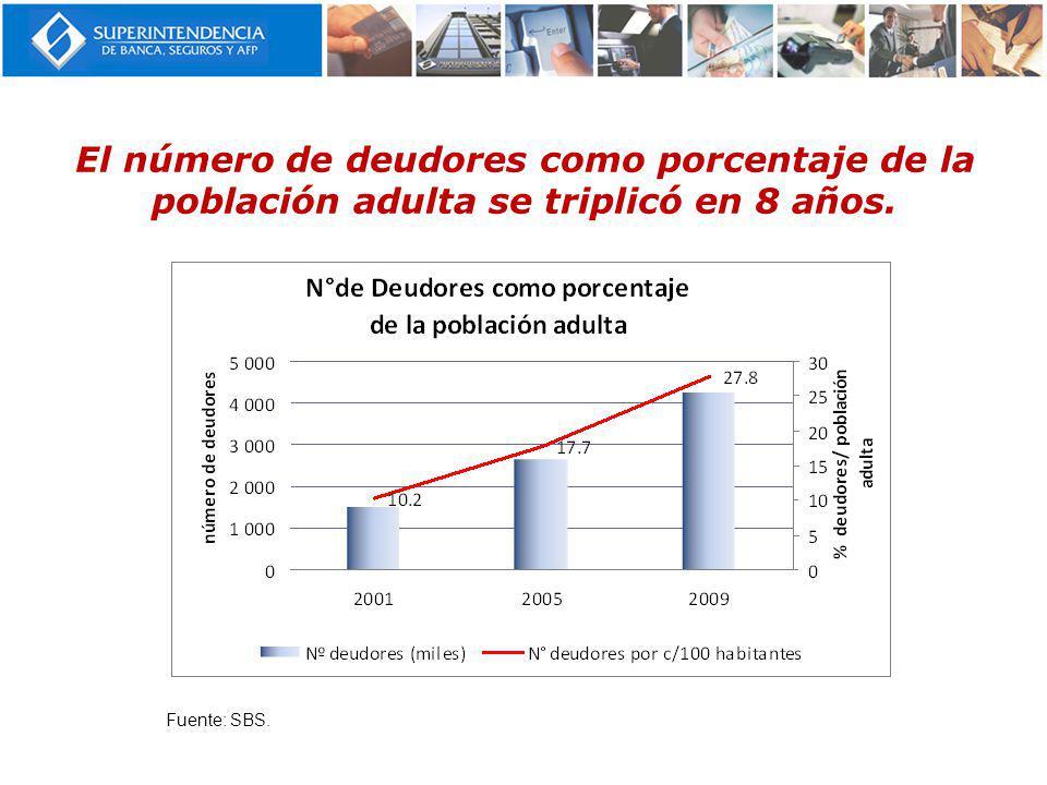 El número de deudores como porcentaje de la población adulta se triplicó en 8 años.