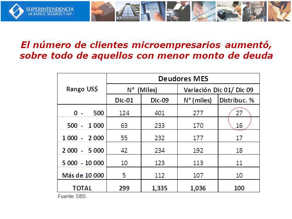 El número de clientes microempresarios aumentó, sobre todo de aquellos con menor monto de deuda