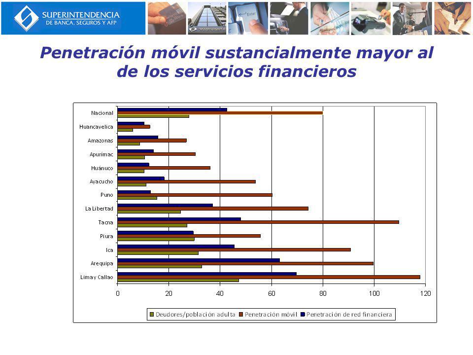 Penetración móvil sustancialmente mayor al de los servicios financieros