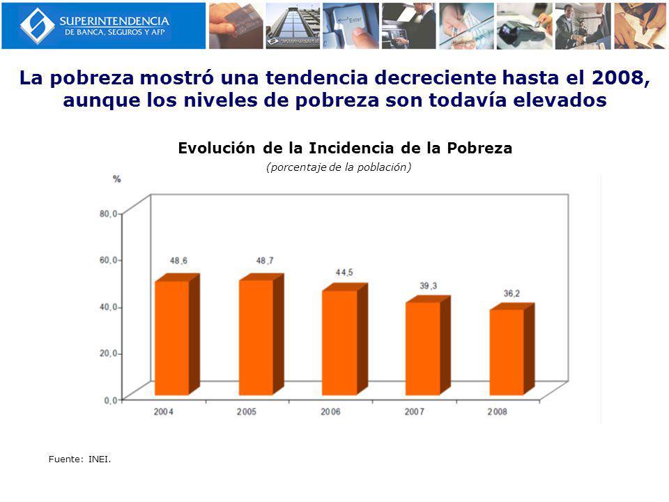 (porcentaje de la población)
